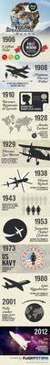 History of Women in Aviation from Flightstore (PRNewsFoto/Flightstore)