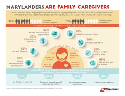 More than 771,000 Marylanders are caring for loved ones every day.