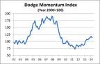 Dodge Momentum Index.  (PRNewsFoto/McGraw Hill Construction)