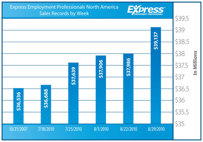 Express Employment Professionals Sets Back to Back Weekly Sales Records.  (PRNewsFoto/Express Employment Professionals)