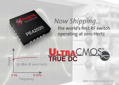 Peregrine Semiconductor announces the availability of the UltraCMOS(R) PE42020. This RF switch integrates RF, digital and analog functions in a monolithic die to preserve signal integrity from DC to 8  GHz.