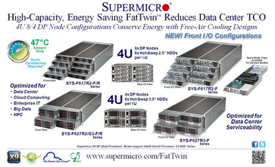 Supermicro(R) Announces World Wide High-Volume Availability of New FatTwin(tm).  (PRNewsFoto/Super Micro Computer, Inc.)