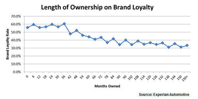 Graphic shows that the longer a consumer owns a vehicle, the less likely their next vehicle purchase will be in the same brand family