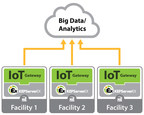 The ThingWorx agent, now available in the IoT Gateway for KEPServerEX, provides improved interoperability with the ThingWorx IoT Platform. Additional updates to the IoT Gateway include support for MQTT writes, Array writes, and Cross Origin Resource Sharing (CORS).