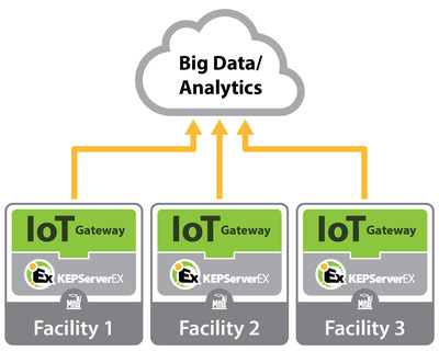 The ThingWorx agent, now available in the IoT Gateway for KEPServerEX, provides improved interoperability with the ThingWorx IoT Platform. Additional updates to the IoT Gateway include support for MQTT writes, Array writes, ...<br /><br />Source : <a href=