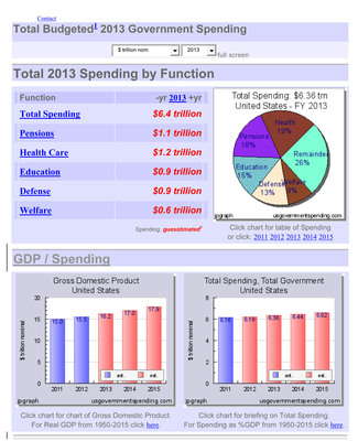 Total budgeted 2013 government spending.  (PRNewsFoto/GSA Applications)
