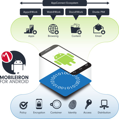 The Q4 2013 release of MobileIron for Android delivers the productivity apps employees need and the data protection IT requires.  (PRNewsFoto/MobileIron)