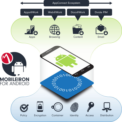 The Q4 2013 release of MobileIron for Android delivers the productivity apps employees need and the data ...