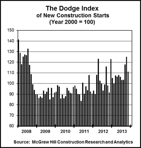 The Dodge Index of New Construction Starts (Year 2000=100).  (PRNewsFoto/McGraw Hill Construction)