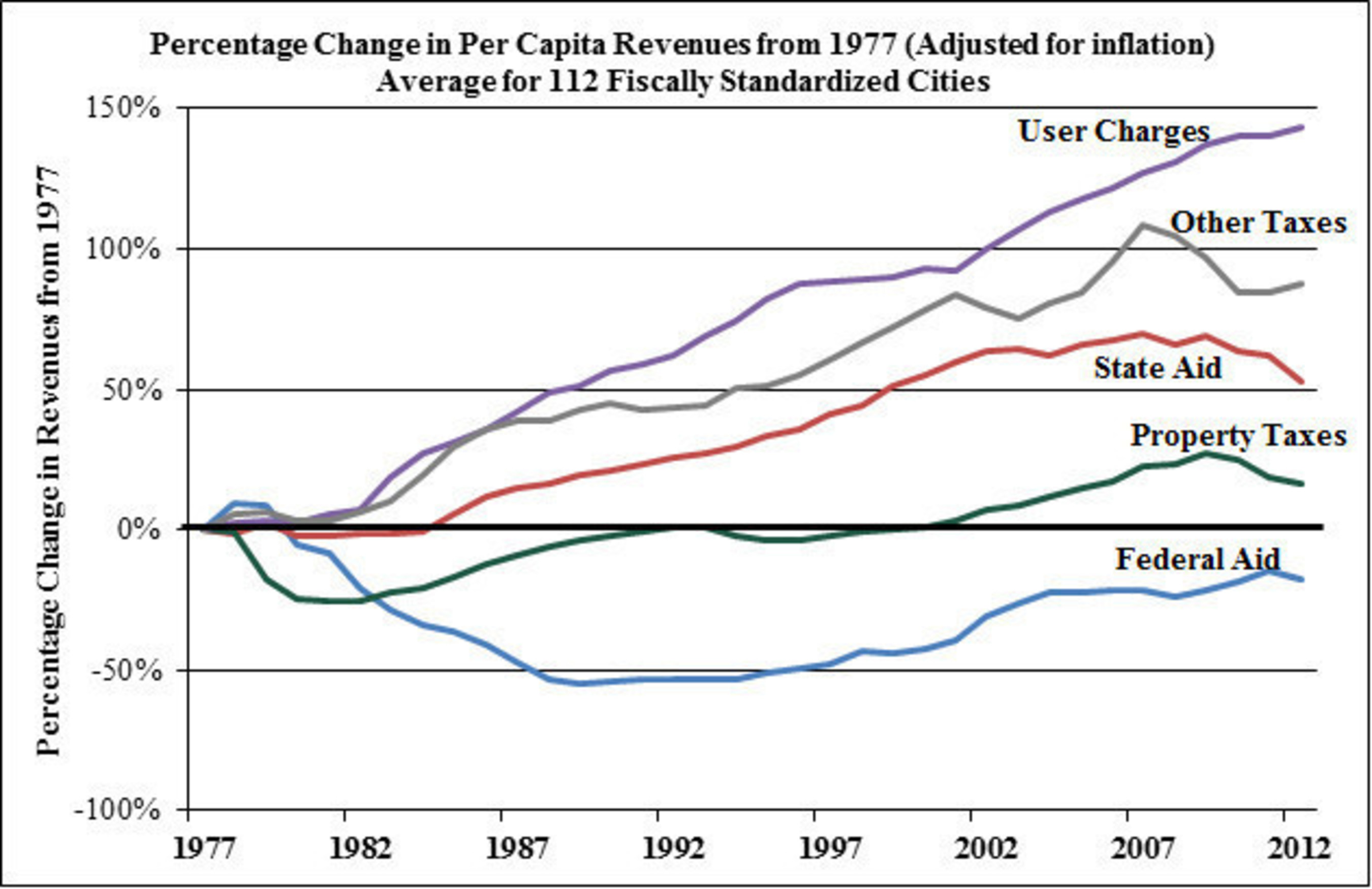 Increases in fees & user charges from 1977 to 2012 show the long-term trend in scrambling for revenues, intensifying 2007-2012