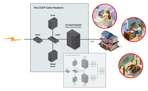 RADX Technologies, Xilinx and Analog Devices Demonstrate Advanced, Programmable EdgeQAM Technology