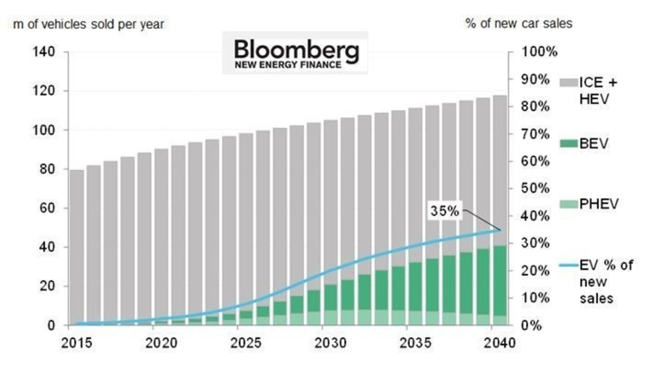 Electric Vehicles To Be 35% Of Global New Car Sales By 2040