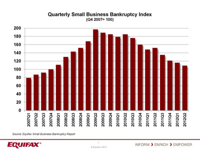 Small business bankruptcies declined for the fourth straight quarter since Q2 2011, according to Equifax. (PRNewsFoto/Equifax)