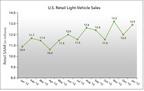 U.S. Retail SAAR January 2012 to January 2013 (in millions of units). (PRNewsFoto/J.D. Power and Associates)