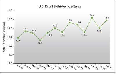 U.S. Retail SAAR January 2012 to January 2013 (in millions of units).  (PRNewsFoto/J.D. Power and Associates)