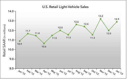 J.D. Power and LMC Automotive Report: New-Vehicle Retail Sales Kicking Off 2013 Ahead of