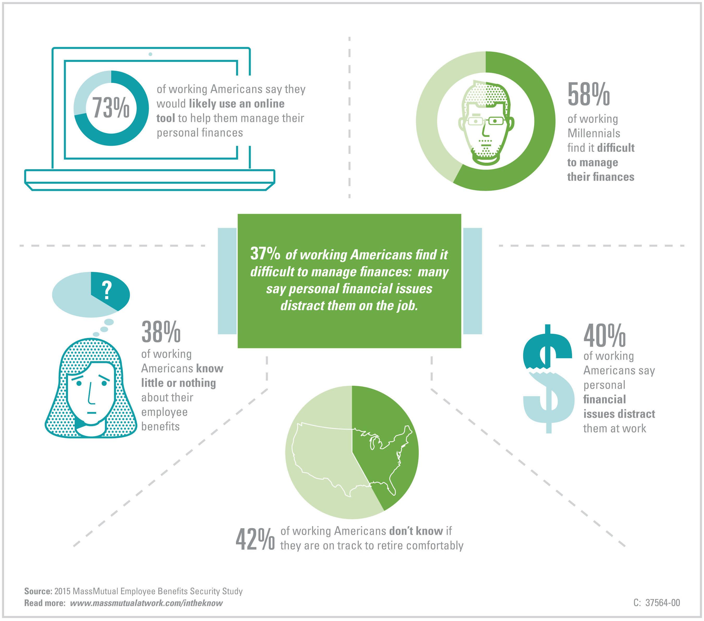 2015 MassMutual Employee Benefits Security Study