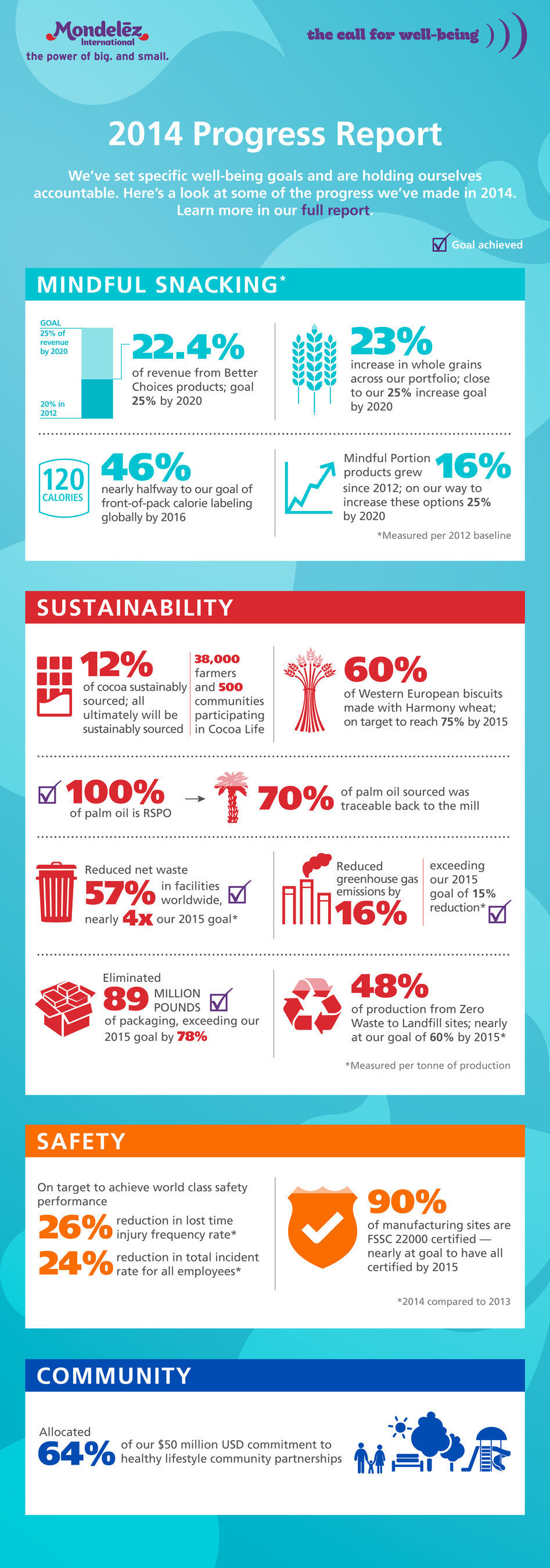 Mondelez International published its Call For Well-being 2014 Progress Report detailing how the world's ...