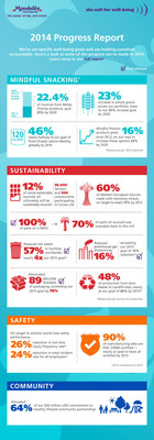 Mondelez International published its Call For Well-being 2014 Progress Report detailing how the world's leading snacking company exceeded many key environmental goals and took significant steps forward to meet its remaining global well-being targets by 2020.