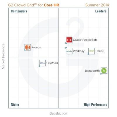 Core HR Software Grid (PRNewsFoto/G2 Crowd, Inc.)