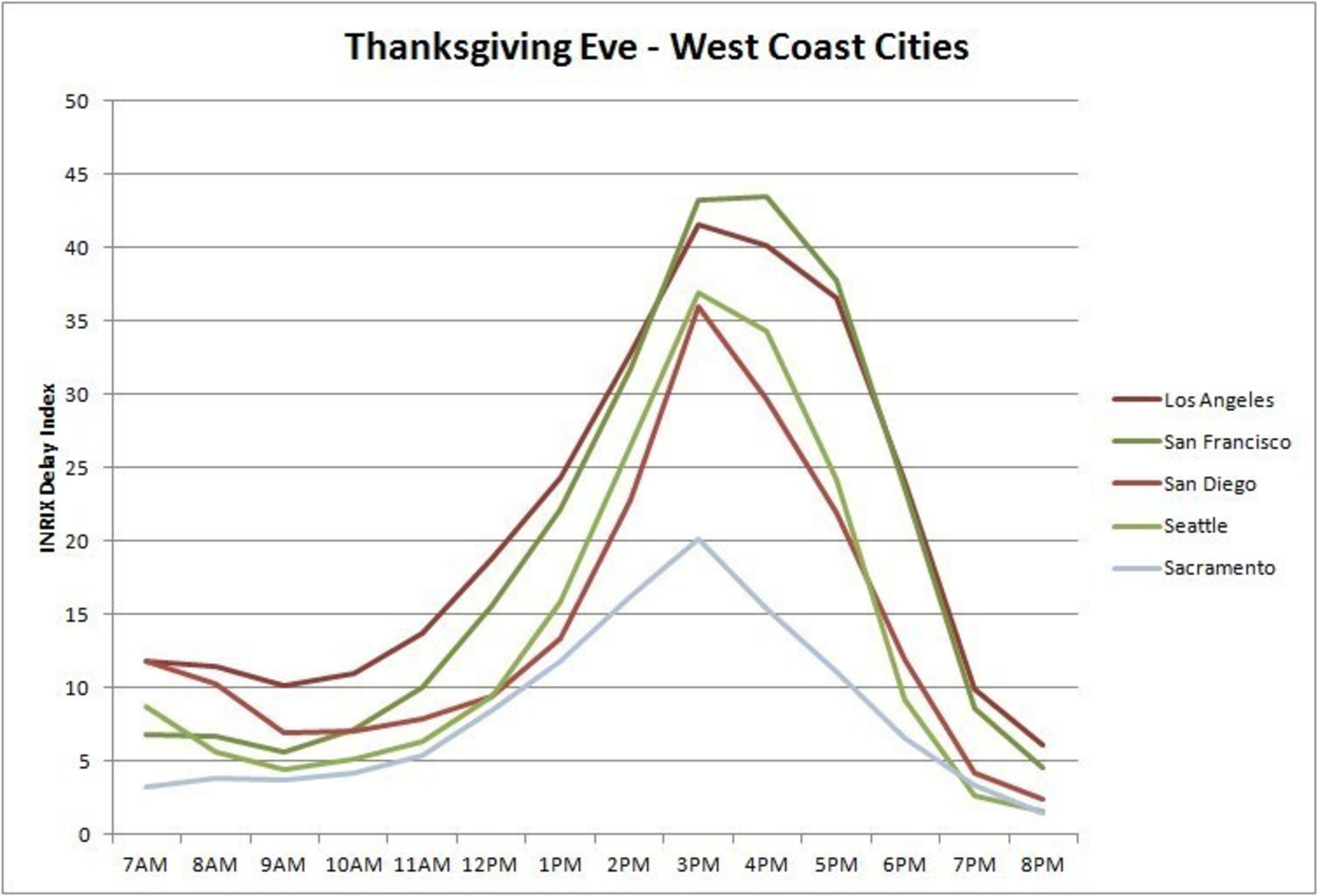 Thanksgiving Eve - West Coast Cities