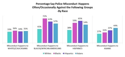 Percentage who says police misconduct happens against various groups