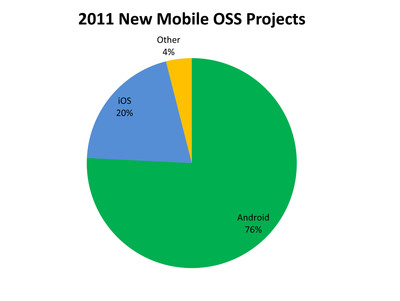 2011 New Mobile OSS Projects.  (PRNewsFoto/Black Duck Software)