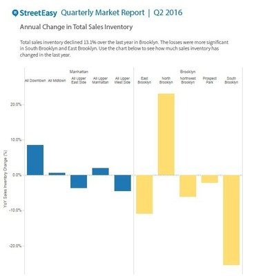 Quarterly Market Report Sales Inventory