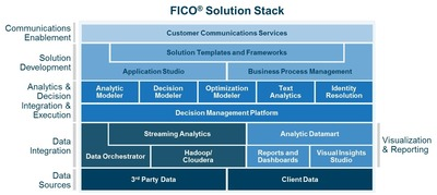 The FICO(R) Solution Stack is a collection of software products that includes the FICO(R) Decision Management Platform and three new analytic and decision studios. (PRNewsFoto/FICO)