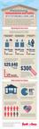 Interim Info Graphic Cost of Care. (PRNewsFoto/Interim HealthCare Inc.)
