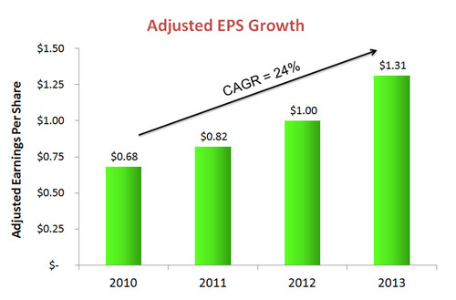 Adjusted EPS Growth. (PRNewsFoto/PolyOne Corporation) (PRNewsFoto/POLYONE CORPORATION)