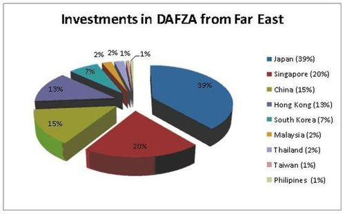 Investments in DAFZA from far East (PRNewsFoto/DAFZA)