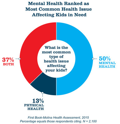 First_Book_Health_Issues_Infographic