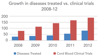Growth in diseases treated vs. clinical trials 2008-12.  (PRNewsFoto/Americord Registry)