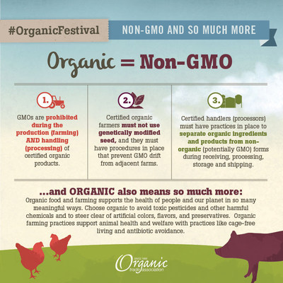 "The ""organic is non-GMO plus so much more"" graphic received the most traction of all campaign graphics on Facebook. The image has been shared nearly 1,500 times reaching more than 120,000 users. (PRNewsFoto/Organic Trade Association)"