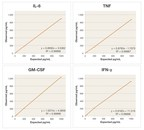 The Data: Four Cytokine Sandwich Assays Developed For ELISA on xMAP