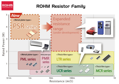 ROHM's Resistor Selection Chart.  (PRNewsFoto/ROHM Semiconductor)