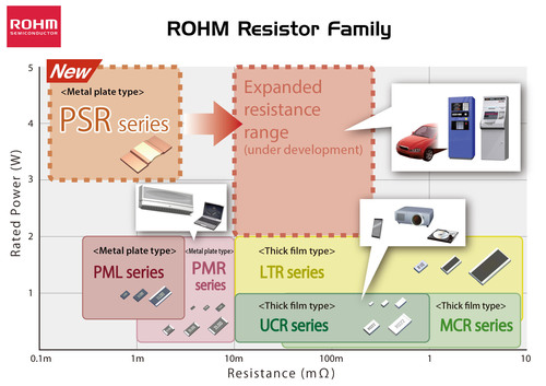 ROHM Semiconductor's High Power Ultra-Low-Ohmic Shunt Resistors