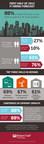 Dallas IT Hiring Forecast - First Half of 2015