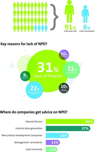 Key reasons for lack of NPD? (PRNewsFoto/Pera Technology)