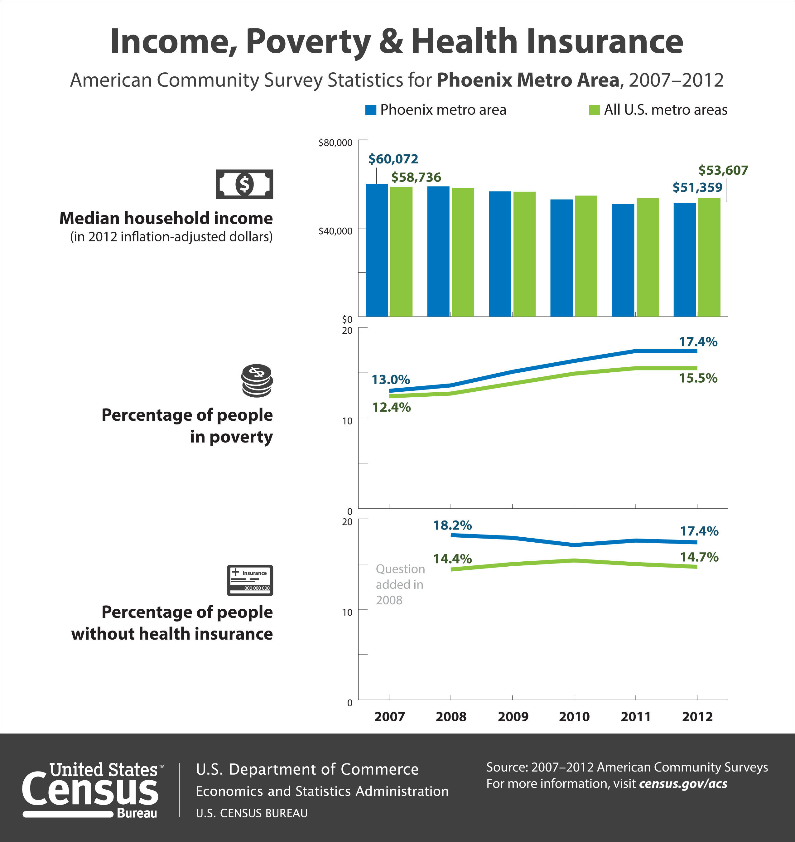 According to the Census Bureau's 2012 American Community Survey, the median household income in the Phoenix metro area was $51,359 in 2012, which was not statistically different from $50,869 in 2011. In addition, 17.4 percent of people in the Phoenix area were in poverty in 2012, unchanged from 2011. In 2012, 17.4 percent of the area's population lacked health insurance coverage, not statistically different from 17.6 percent in 2011. (PRNewsFoto/U.S. Census Bureau) (PRNewsFoto/U.S. CENSUS BUREAU)