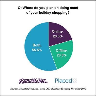 Cyber Monday Nearing Black Friday as Most Popular Day for Holiday Shopping