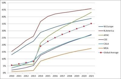 Source: Strategy Analytics (PRNewsFoto/Strategy Analytics)