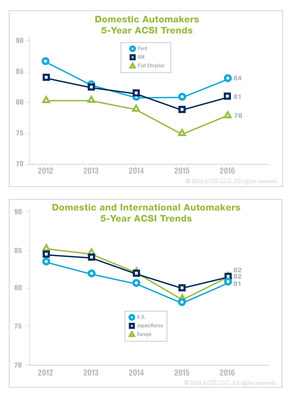 ACSI 5-year Auto Industry Trends