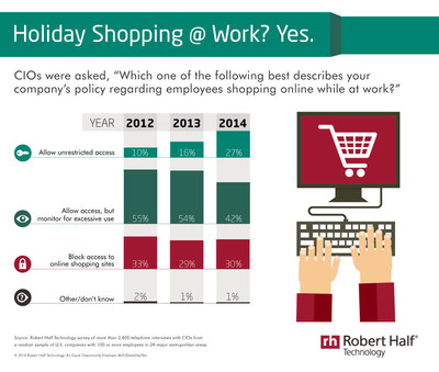 As Black Friday and Cyber Monday approach, a new Robert Half Technology survey suggests companies are becoming more lenient when it comes to letting employees shop online during business hours. More than one-quarter (27 percent) of chief information officers (CIOs) interviewed said their companies allow unrestricted access to shopping sites - an increase of 17 percentage points since 2012. Another 42 percent said they allow access but monitor activity for excessive use. Less than one-third (30 percent) of CIOs said their firms block access to online shopping sites.