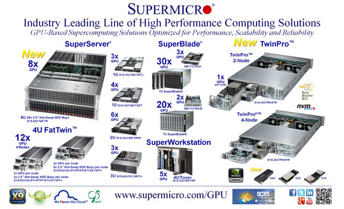 Supermicro(R) Debuts Powerful 4U 8x GPU SuperServer Optimized for NVIDIA K40 GPU. (PRNewsFoto/Super Micro ...