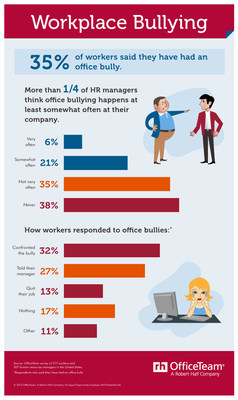 According to recent research from staffing firm OfficeTeam, about 1 in 3 (35 percent) workers surveyed admitted they've had an office bully. More than one-quarter (27 percent) of HR managers interviewed said they think workplace bullying happens at least somewhat often at their company.