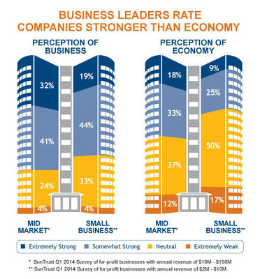Business Leaders Rate Companies