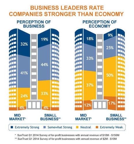 Business Leaders Rate Companies (PRNewsFoto/SunTrust Banks, Inc.)