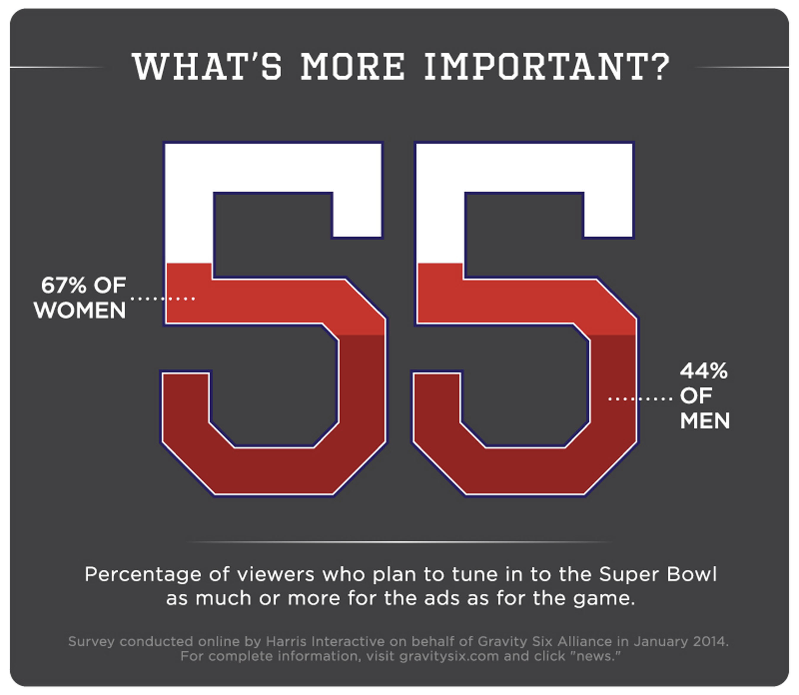 55% of US adults plan to tune in to Super Bowl XLVIII as much or more for the ads as for the game, according to a Gravity Six Alliance poll conducted by Harris Interactive.  (PRNewsFoto/Gravity Six Alliance)